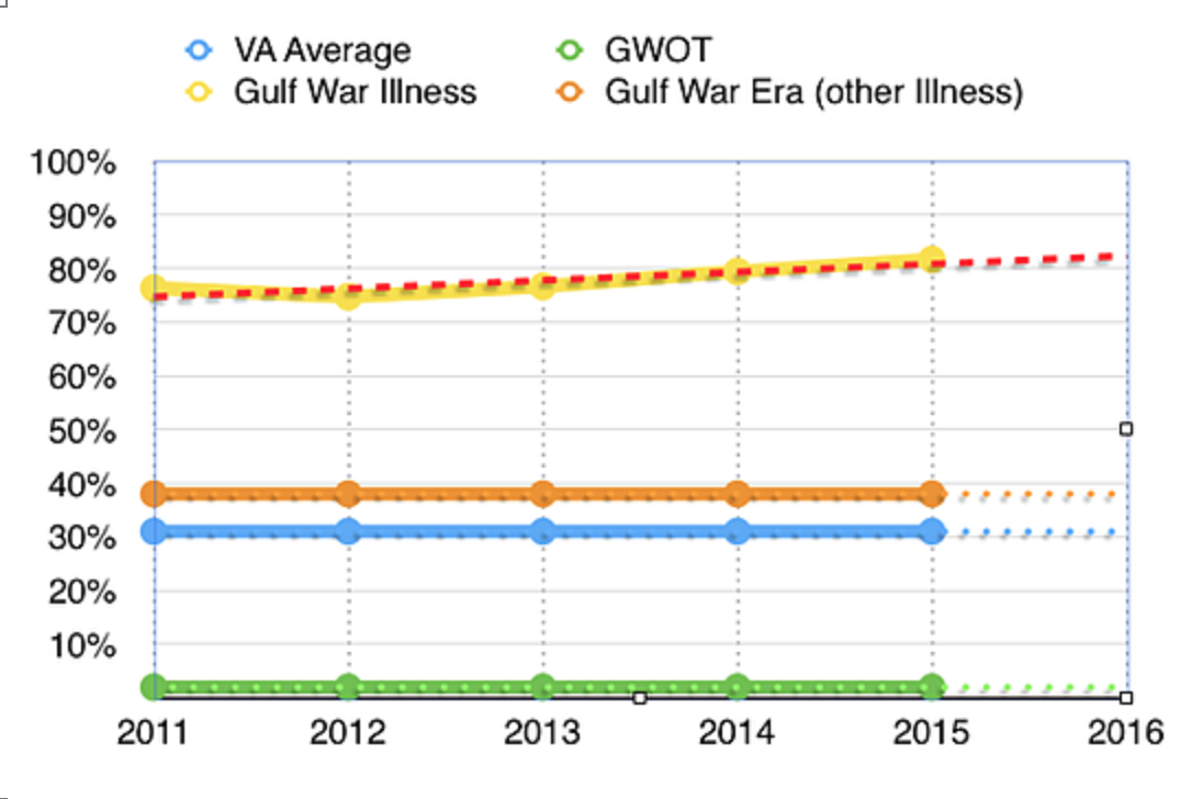 Gulf War Illness and Unfair VA Practices