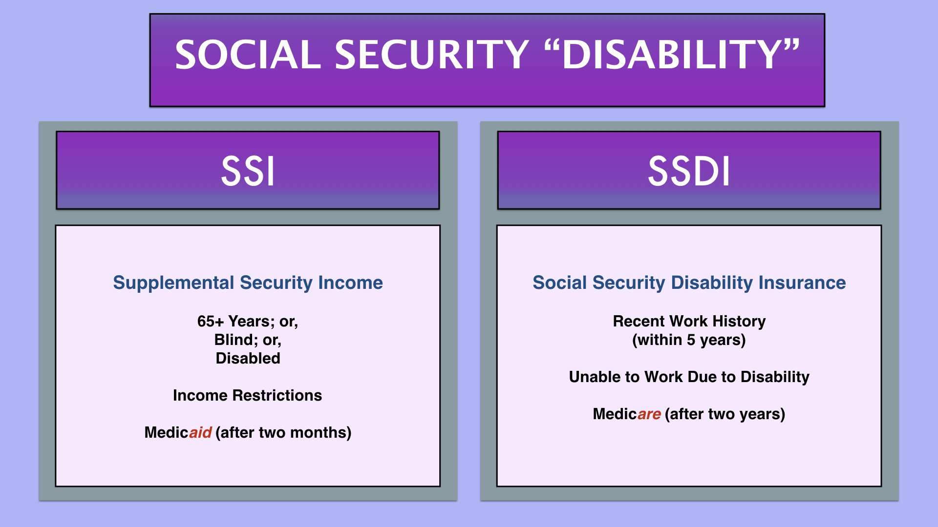 Infographic: SSI Vs SSDI