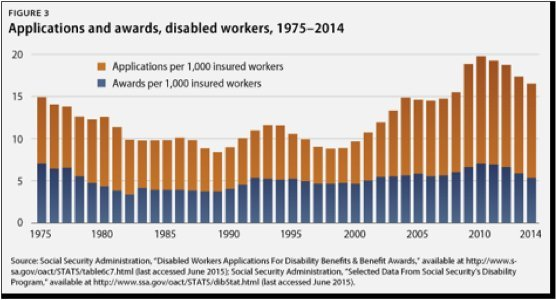 Social Security Disability Denial Rates 2005-2014
